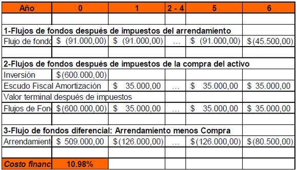 Escritos contables y de administraci n el m todo del for Arrendamiento de bienes muebles ejemplos