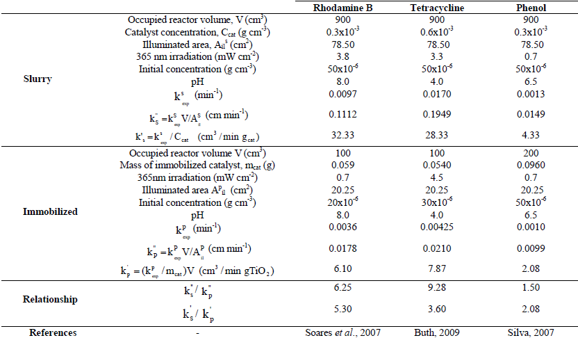 Latin American applied research - A Comparison of slurry and