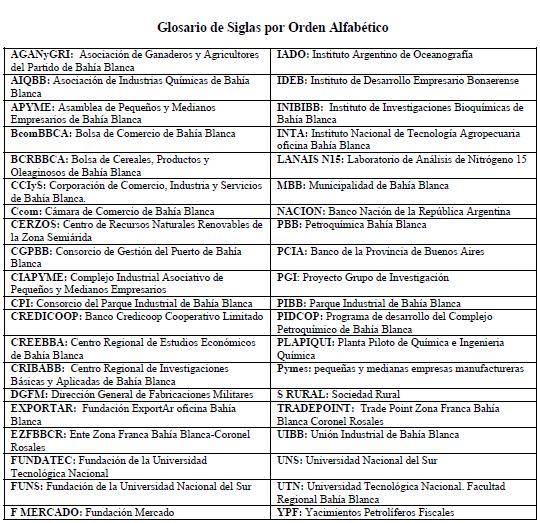 Revista universitaria de geografa desarrollo econmico en baha tabla iv glosario de siglas por orden alfabtico fuente elaboracin propia urtaz Choice Image